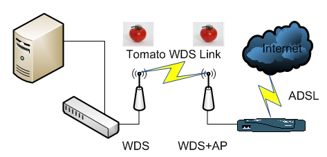 Intial WDS Network